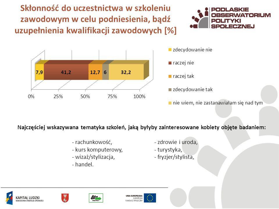 Skłonność do uczestnictwa w szkoleniu zawodowym w celu podniesienia, bądź uzupełnienia kwalifikacji zawodowych [%]